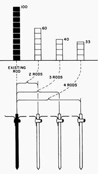 Metode de scadere a rezistentei de dispersie a prizelor de pamant