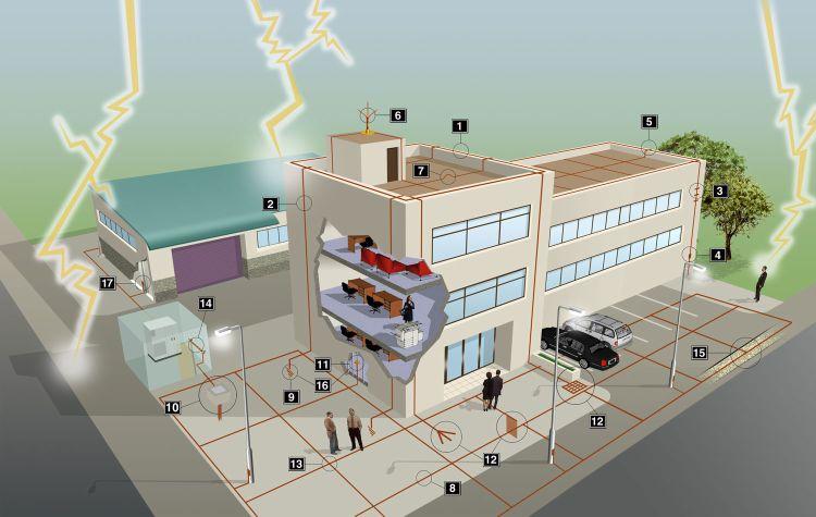 Inspectia si intretinerea sistemelor de protectie la trasnet