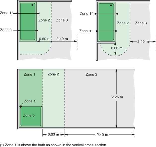 Instalatii electrice in incaperi cu cada de baie sau dus
