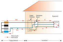 De ce este necesara testarea impedantei buclei de defect?