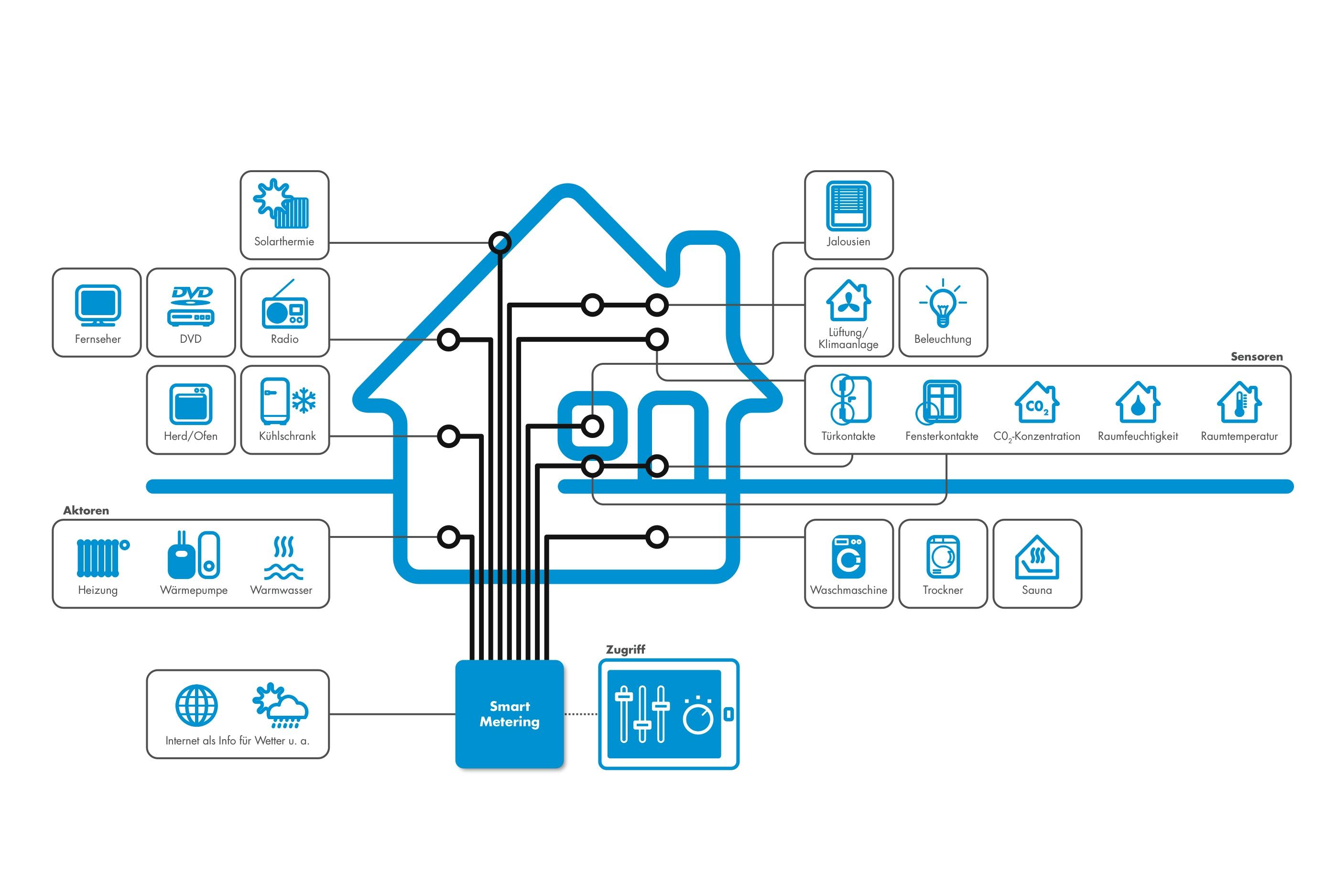 Case Inteligente - sisteme de automatizari electrice